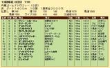 第20S:12月5週 兵庫ゴールドトロフィー 成績