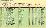 第28S:09月3週 ダービーGP 成績
