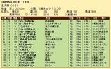 第25S:04月3週 皐月賞 成績