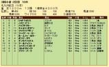第23S:08月3週 北九州記念 成績