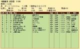 第30S:02月1週 根岸S 成績