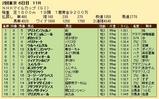 第26S:05月2週 NHKマイルC 成績