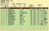 第26S:02月4週 京都記念 成績