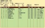 第27S:09月1週 愛チャンピオンS 成績