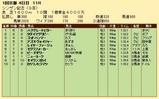 第35S:01月2週 シンザン記念 成績