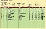 第21S:10月4週 菊花賞 成績