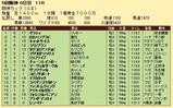 第26S:12月4週 阪神カップ 成績