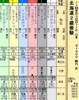 第21S:10月3週 北海道2歳優駿