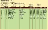第21S:05月3週 ヴィクトリアマイル 成績