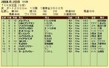 第18S:02月1週 TCK女王盃 成績