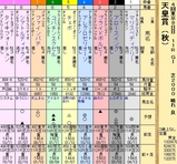 第23S:11月1週 天皇賞秋