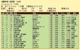 第19S:03月3週 ファルコンS 成績
