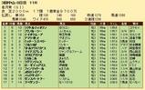第22S:04月3週 皐月賞 成績