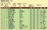 第33S:06月3週 エプソムC 成績