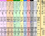 第23S:04月3週 読売マイラーズC
