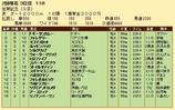 第24S:02月2週 佐賀記念 成績