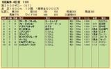 第22S:05月1週 英2000ギニー 成績