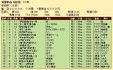 第29S:01月3週 京成杯 成績