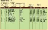 第26S:05月3週 ヴィクトリアマイル 成績