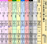 第24S:12月5週 ラジオNIKKEI杯2歳S