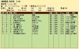 第35S:03月3週 黒船賞 成績