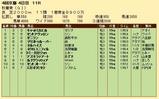第33S:10月3週 秋華賞 成績