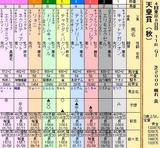 第25S:11月1週 天皇賞秋