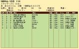 第26S:12月2週 ステイヤーズS 成績