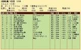 第35S:09月3週 エルムS 成績