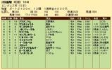 第25S:02月4週 エンプレス杯 成績