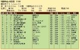 第35S:12月4週 朝日杯FS 成績