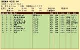 第21S:06月1週 コロネーションC 成績