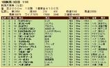 第33S:05月2週 新潟大賞典 成績