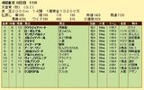 第18S:11月1週 天皇賞秋 成績