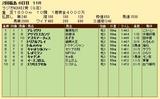 第21S:07月1週 ラジオNIKKEI賞 成績