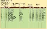 第30S:09月1週 Mロンシャン賞 成績
