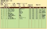 第25S:10月4週 菊花賞 成績
