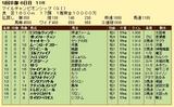 第17S:11月4週 マイルチャンピオンシップ 成績