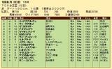 第32S:01月2週 TCK女王盃 成績