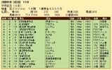 第35S:03月3週 中京記念 成績