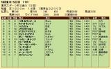 第31S:11月4週 東京スポーツ杯2歳S 成績