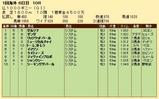 第25S:05月2週 仏1000ギニー 成績
