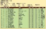 第27S:08月2週 関屋記念 成績