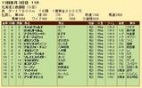 第29S:10月3週 北海道2歳優駿 成績