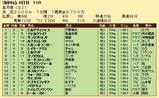 第31S:04月3週 皐月賞 成績