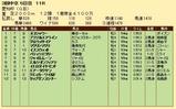第21S:12月4週 愛知杯 成績