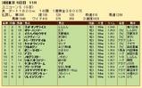第35S:06月2週 ユニコーンS 成績