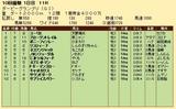 第22S:09月3週 ダービーGP 成績