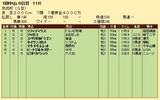 第20S:01月3週 京成杯 成績
