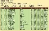 第28S:02月4週 クイーンC 成績